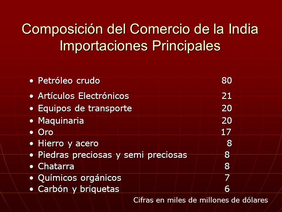 Composición del Comercio de la India Importaciones Principales