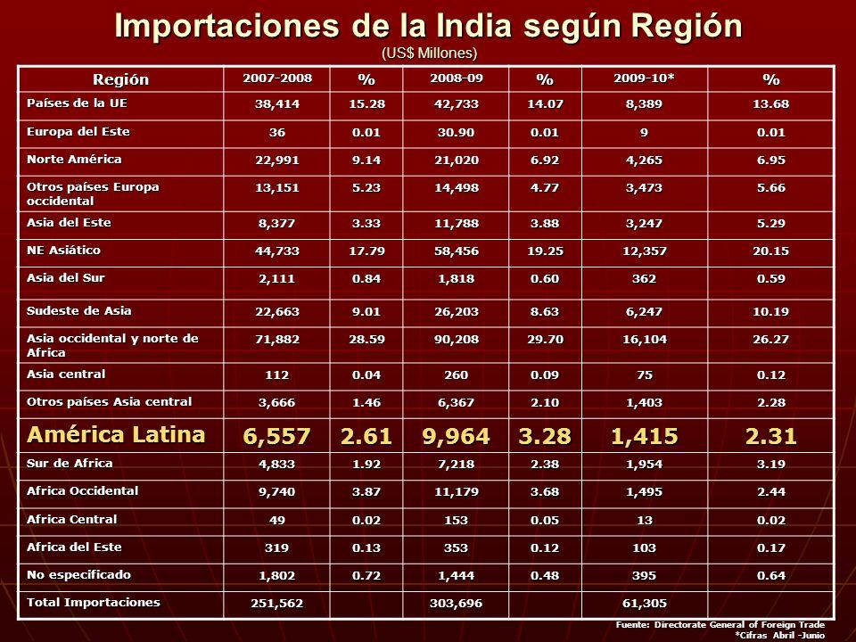 Importaciones de la India según Región (US$ Millones)