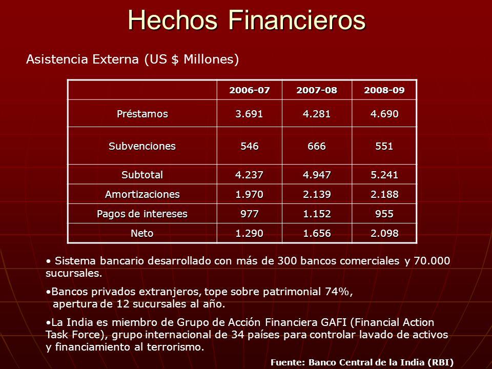 Hechos Financieros Asistencia Externa (US $ Millones)