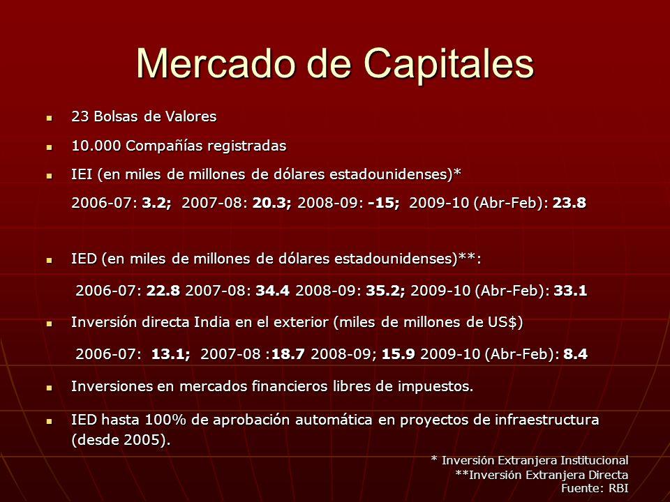 Mercado de Capitales * Inversión Extranjera Institucional