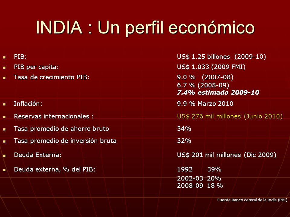 INDIA : Un perfil económico