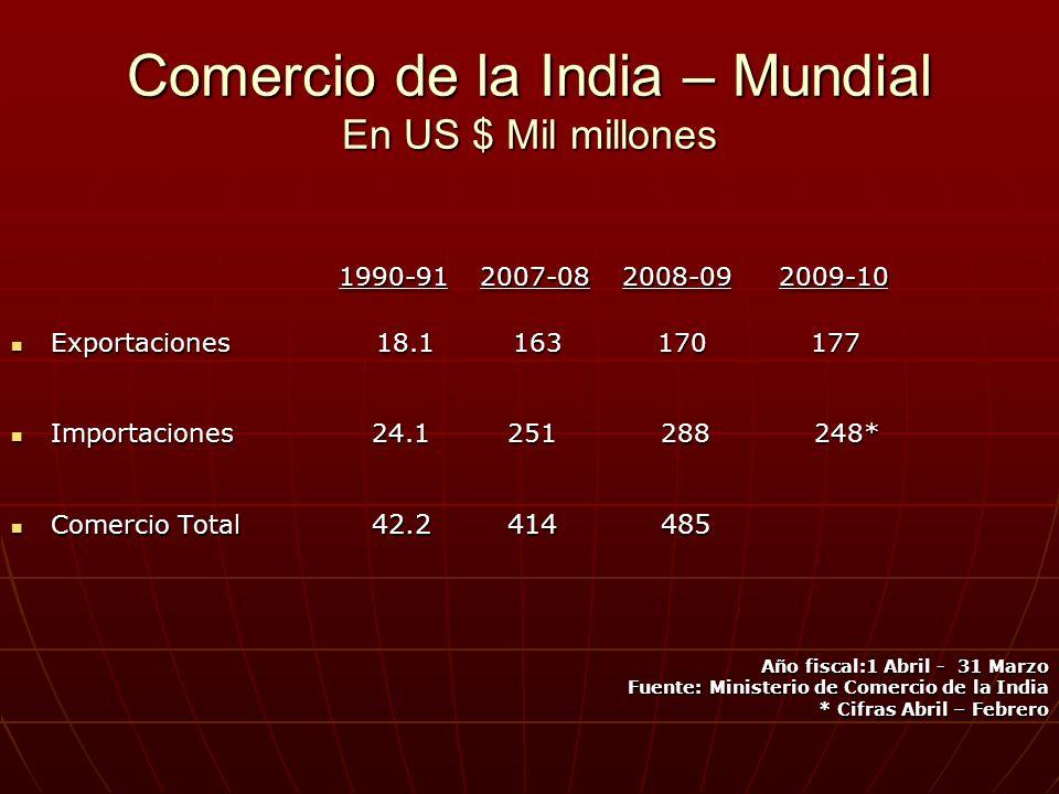 Comercio de la India – Mundial En US $ Mil millones