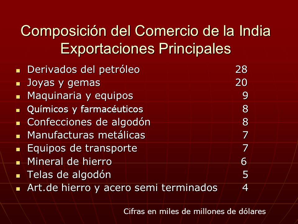 Composición del Comercio de la India Exportaciones Principales