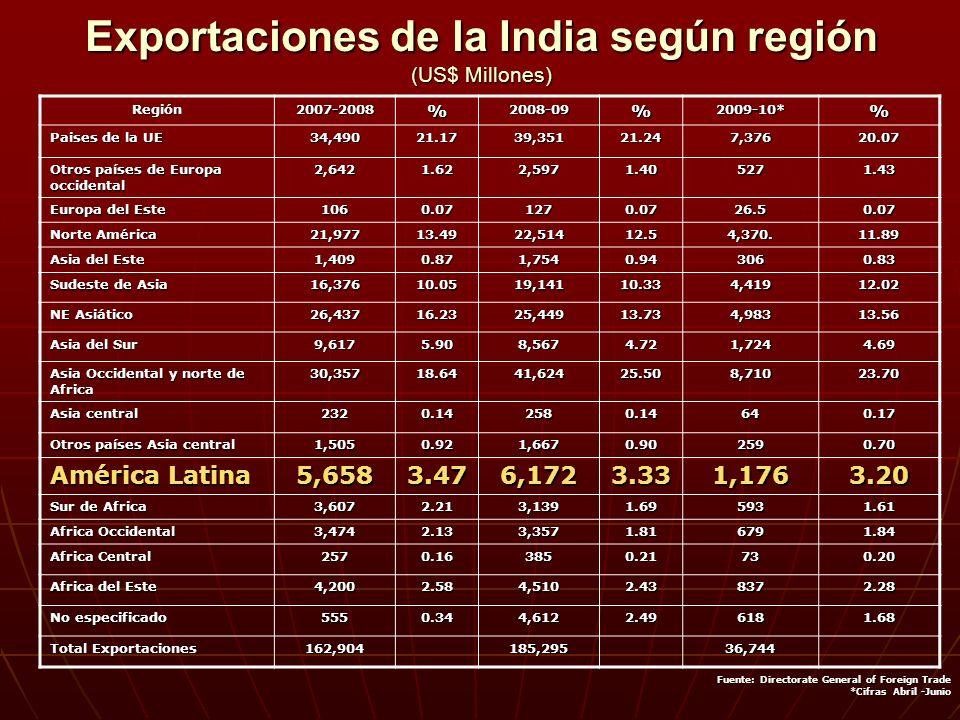 Exportaciones de la India según región (US$ Millones)