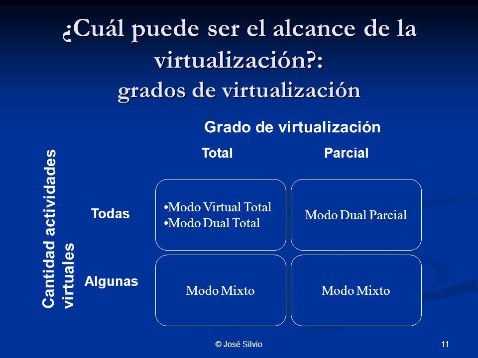 ¿Cuál puede ser el alcance de la virtualización