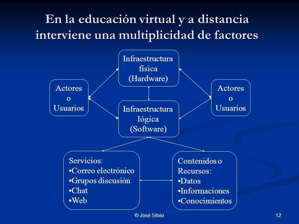 En la educación virtual y a distancia interviene una multiplicidad de factores