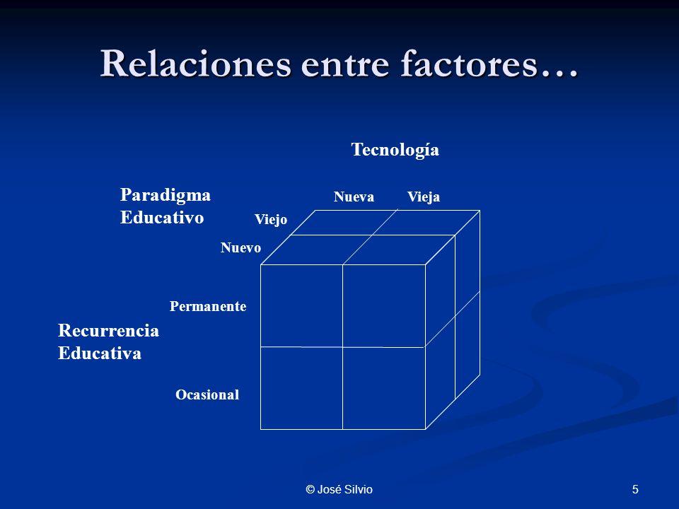 Relaciones entre factores…