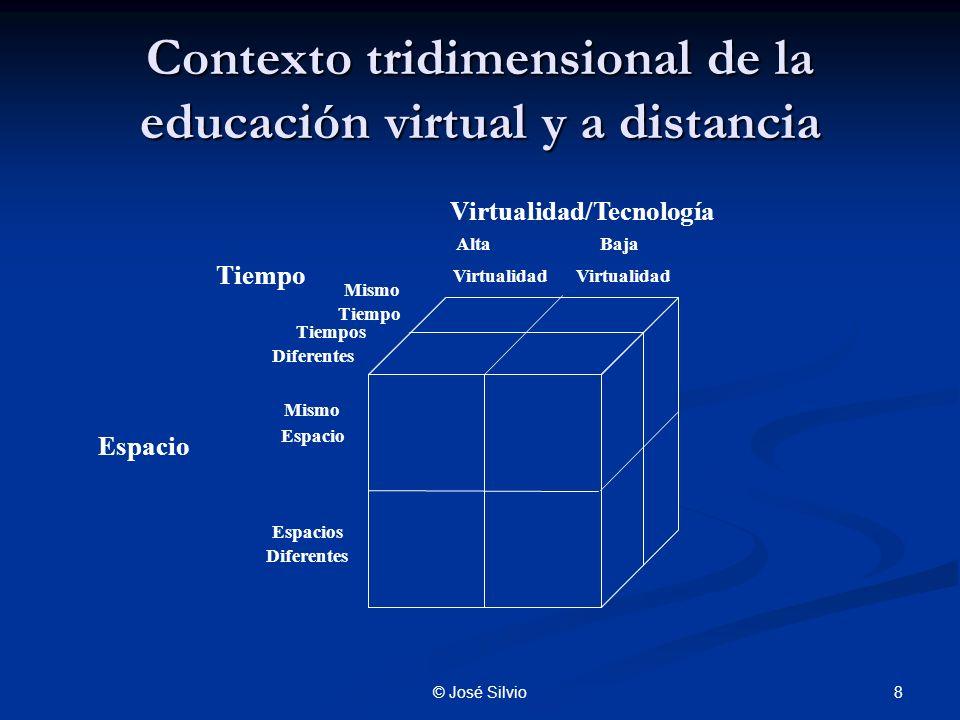 Contexto tridimensional de la educación virtual y a distancia