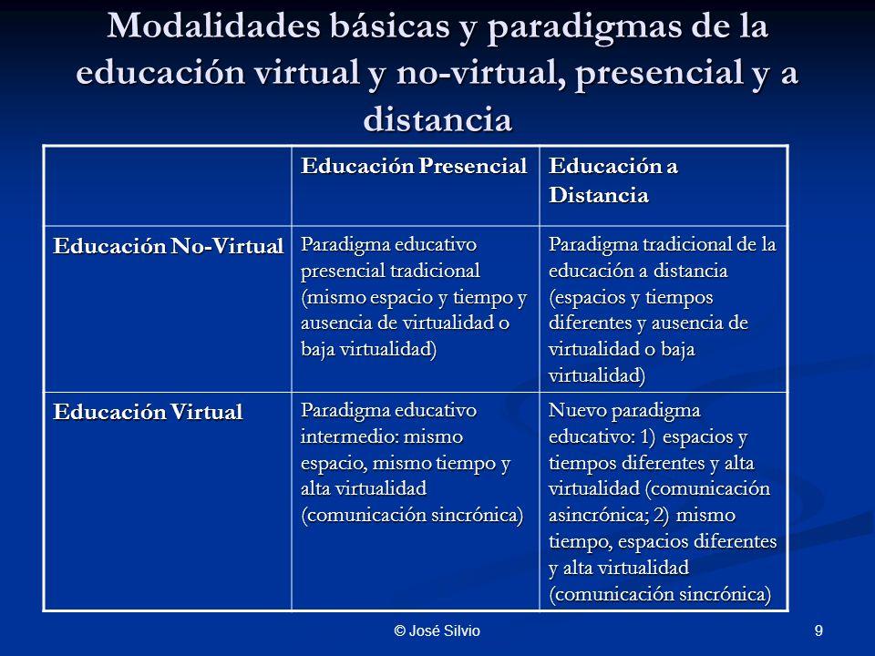 Modalidades básicas y paradigmas de la educación virtual y no-virtual, presencial y a distancia