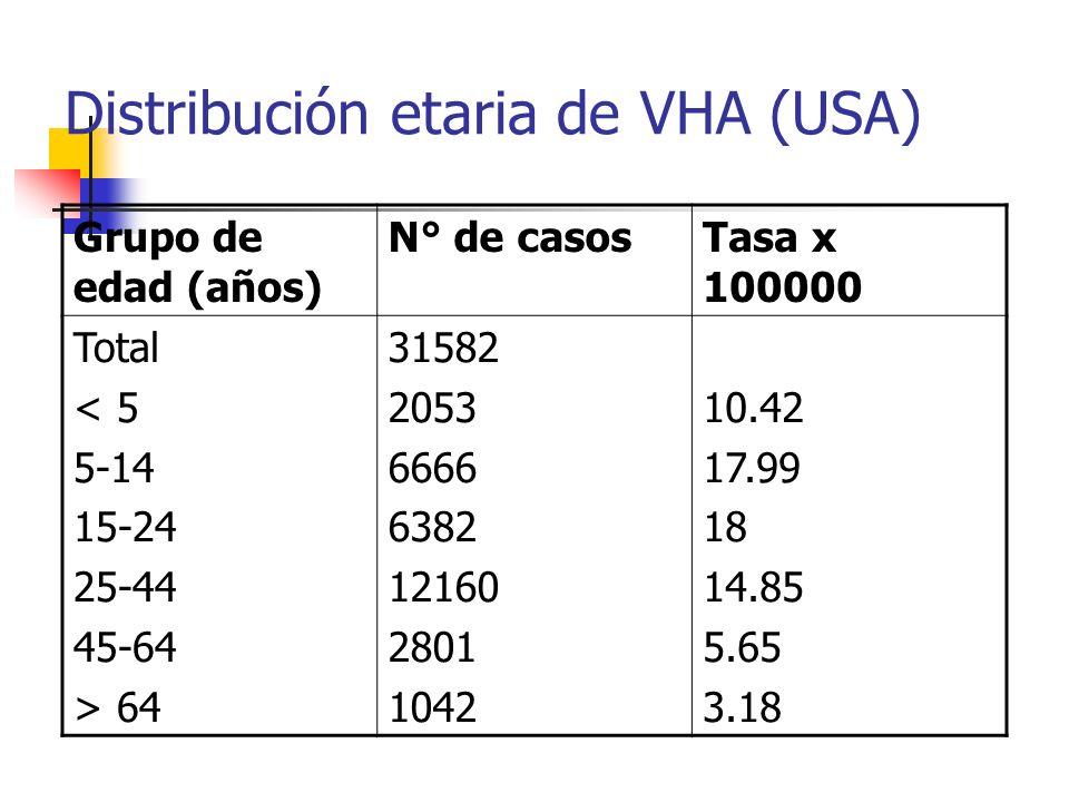 Distribución etaria de VHA (USA)