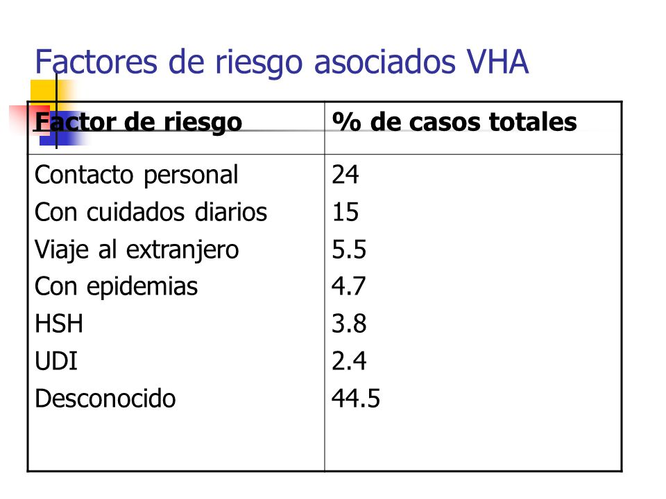 Factores de riesgo asociados VHA