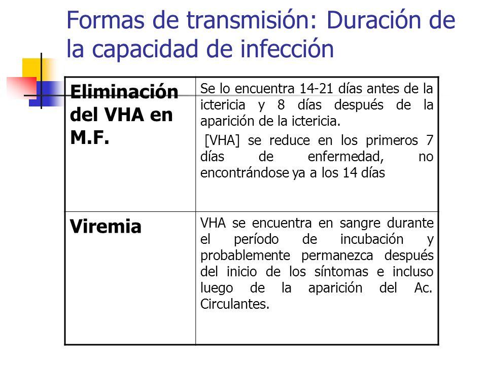 Formas de transmisión: Duración de la capacidad de infección