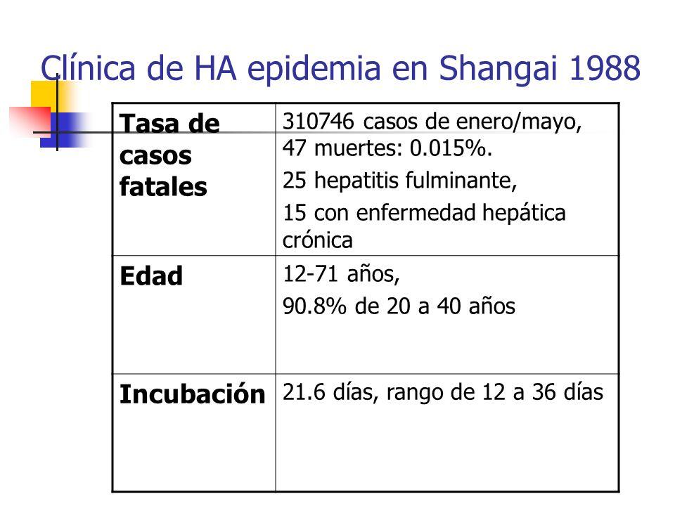 Clínica de HA epidemia en Shangai 1988