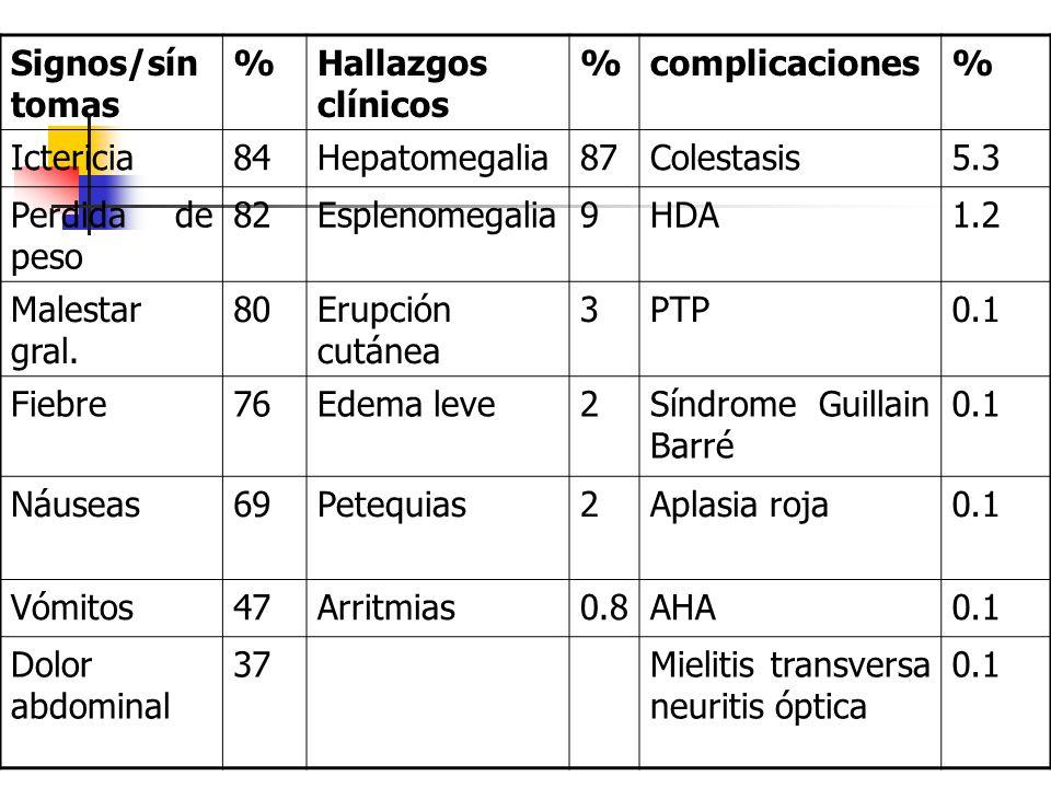 Signos/síntomas % Hallazgos clínicos. complicaciones. Ictericia. 84. Hepatomegalia. 87. Colestasis.