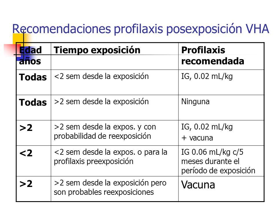 Recomendaciones profilaxis posexposición VHA