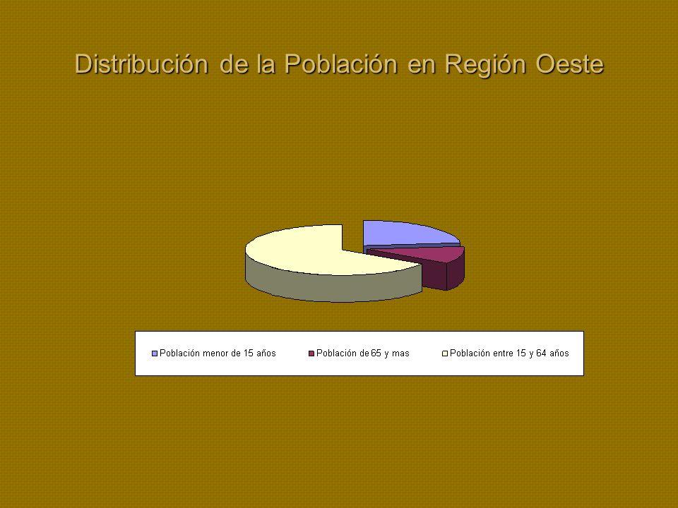 Distribución de la Población en Región Oeste