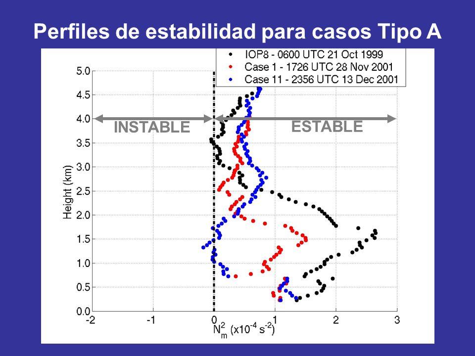 Perfiles de estabilidad para casos Tipo A