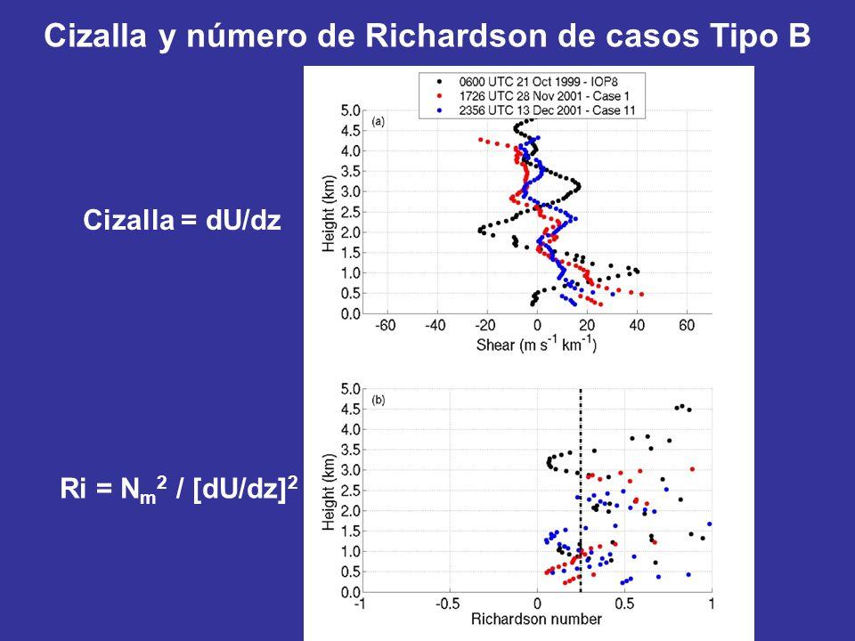 Cizalla y número de Richardson de casos Tipo B