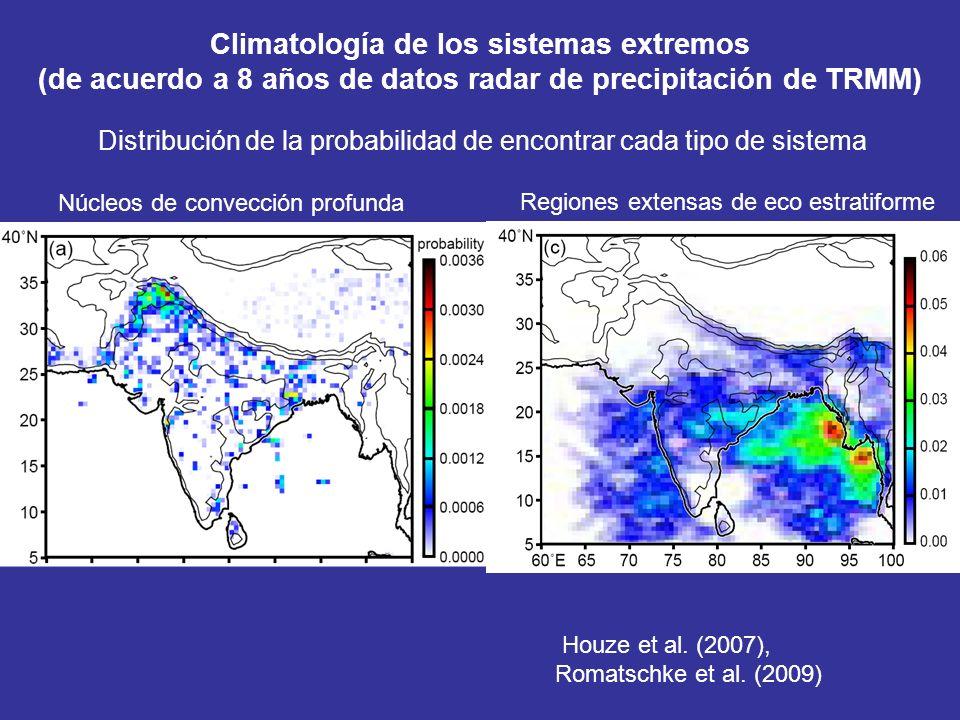 Climatología de los sistemas extremos