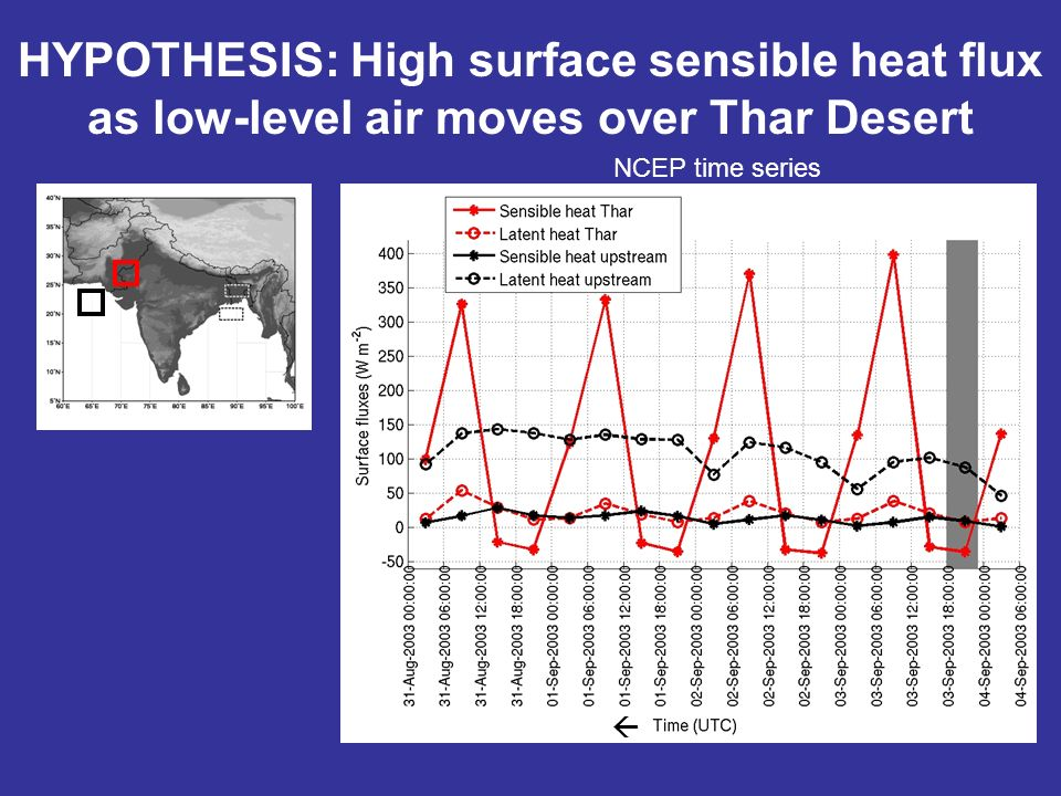 HYPOTHESIS: High surface sensible heat flux as low-level air moves over Thar Desert