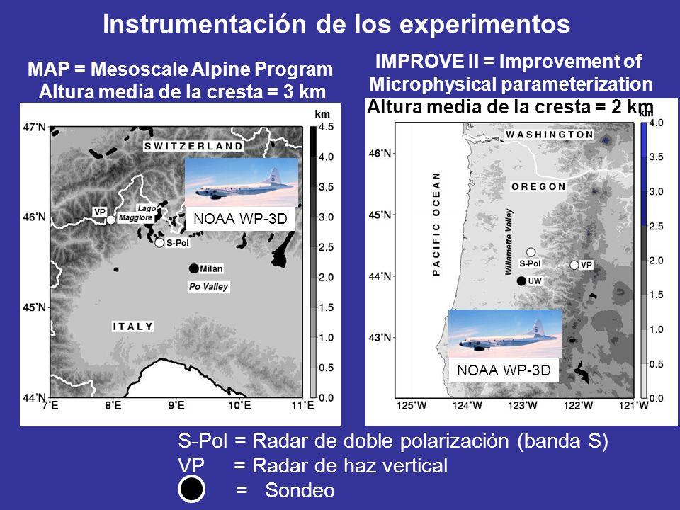Instrumentación de los experimentos