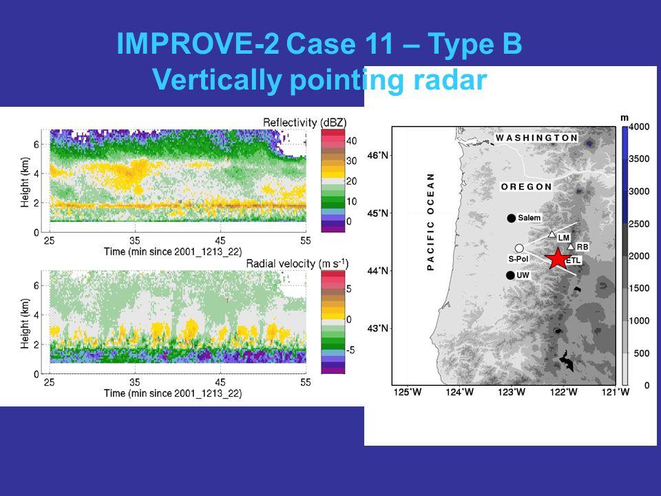Vertically pointing radar