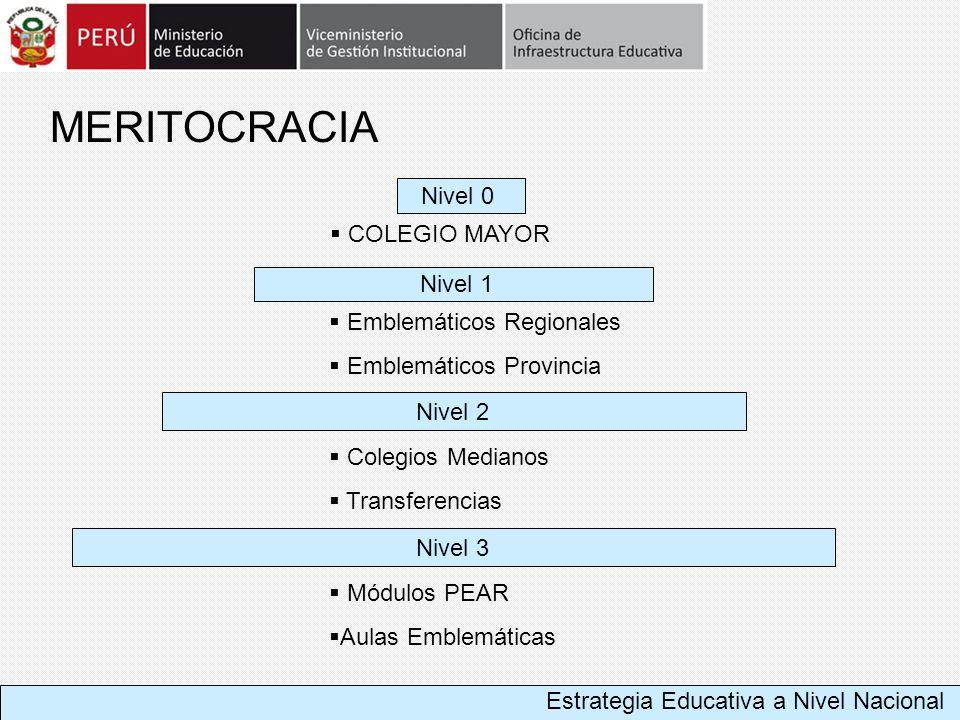 MERITOCRACIA Nivel 0 COLEGIO MAYOR Nivel 1 Emblemáticos Regionales