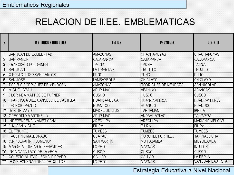 RELACION DE II.EE. EMBLEMATICAS
