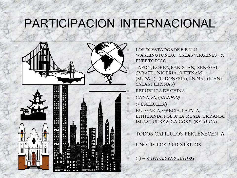 PARTICIPACION INTERNACIONAL