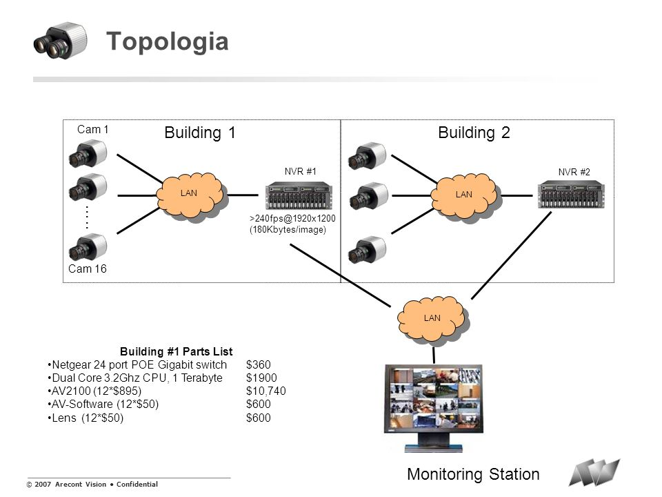 Topologia Building 1 Building 2 ….. Monitoring Station Cam 1 Cam 16