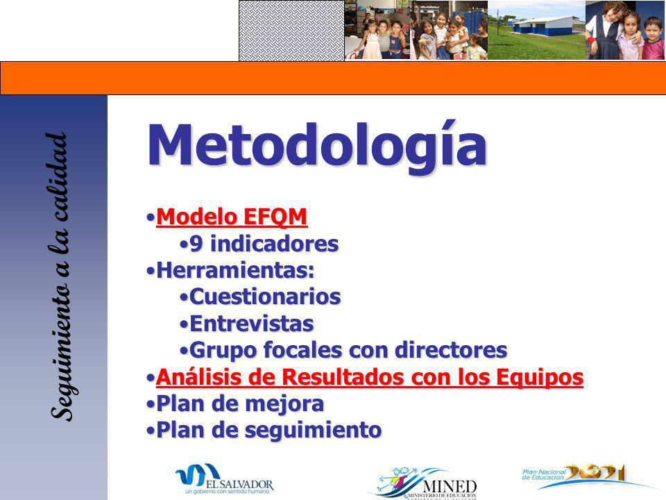 Metodología Seguimiento a la calidad Modelo EFQM 9 indicadores