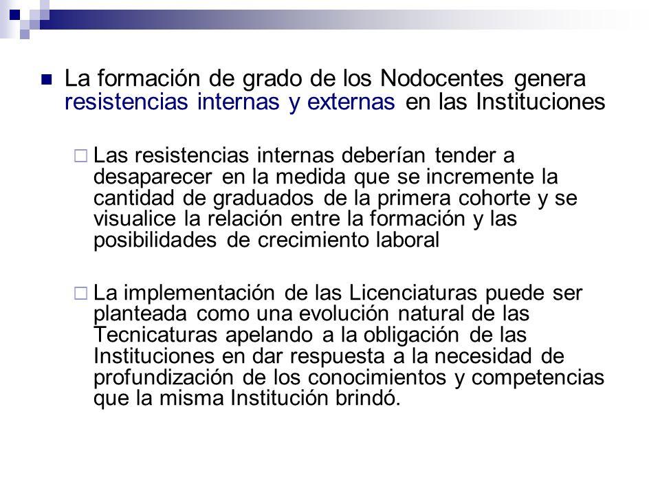 La formación de grado de los Nodocentes genera resistencias internas y externas en las Instituciones