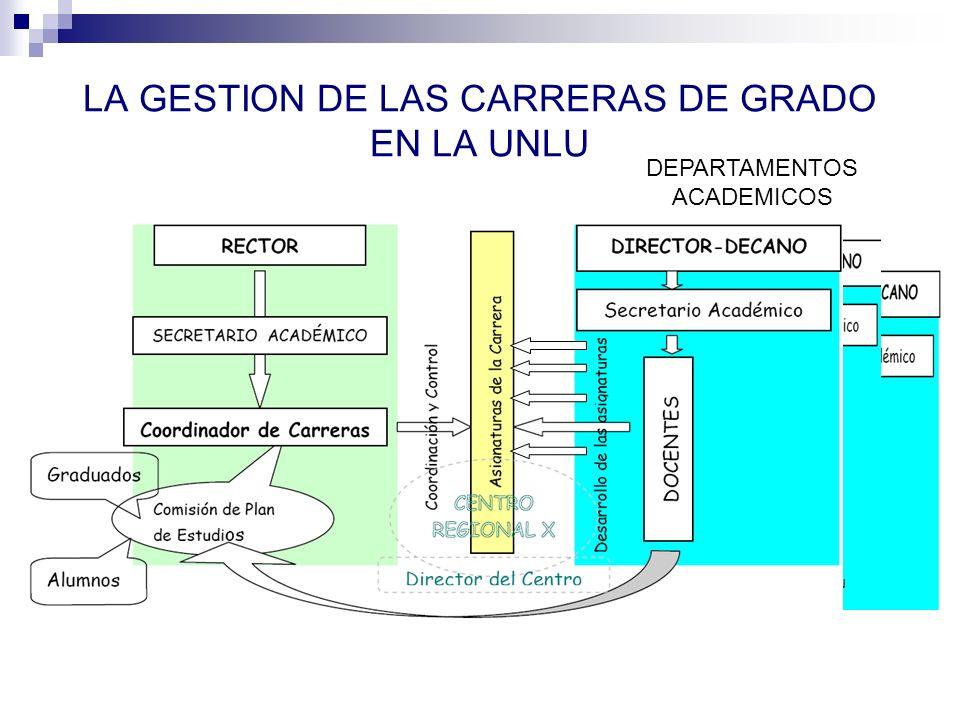 LA GESTION DE LAS CARRERAS DE GRADO EN LA UNLU