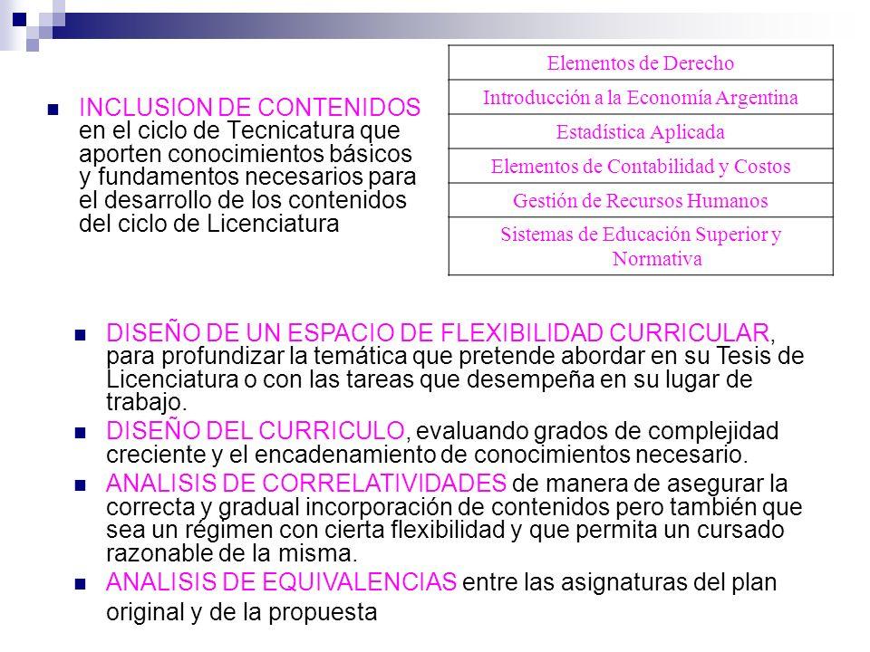 Elementos de Derecho Introducción a la Economía Argentina. Estadística Aplicada. Elementos de Contabilidad y Costos.