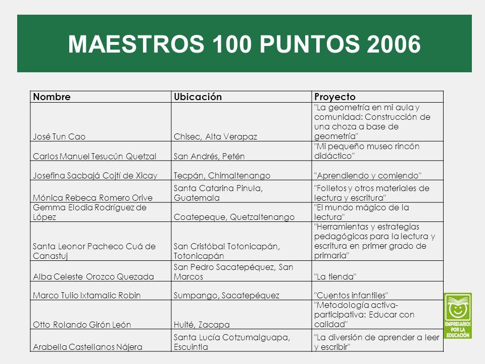 MAESTROS 100 PUNTOS 2006 Nombre Ubicación Proyecto José Tun Cao