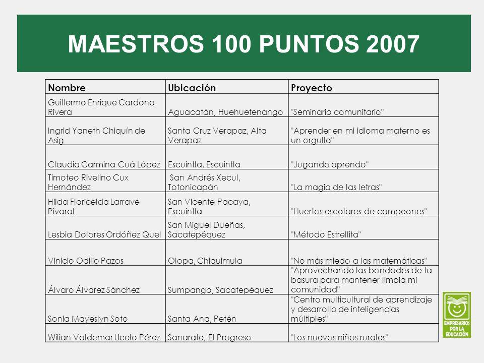 MAESTROS 100 PUNTOS 2007 Nombre Ubicación Proyecto
