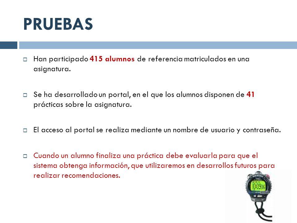 PRUEBAS Han participado 415 alumnos de referencia matriculados en una asignatura.