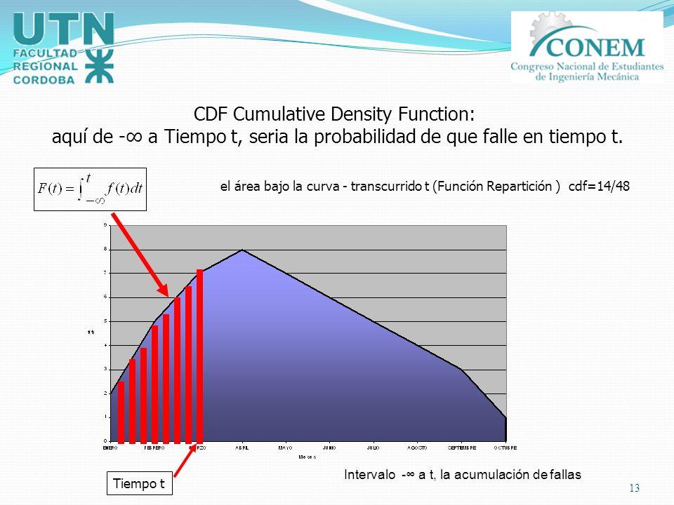 CDF Cumulative Density Function: