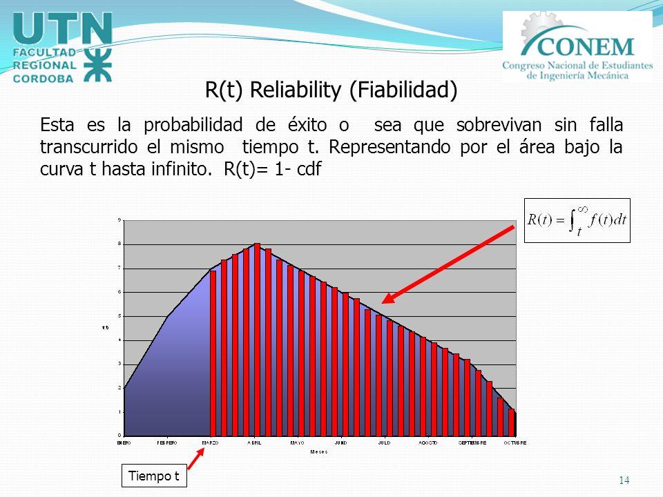 R(t) Reliability (Fiabilidad)