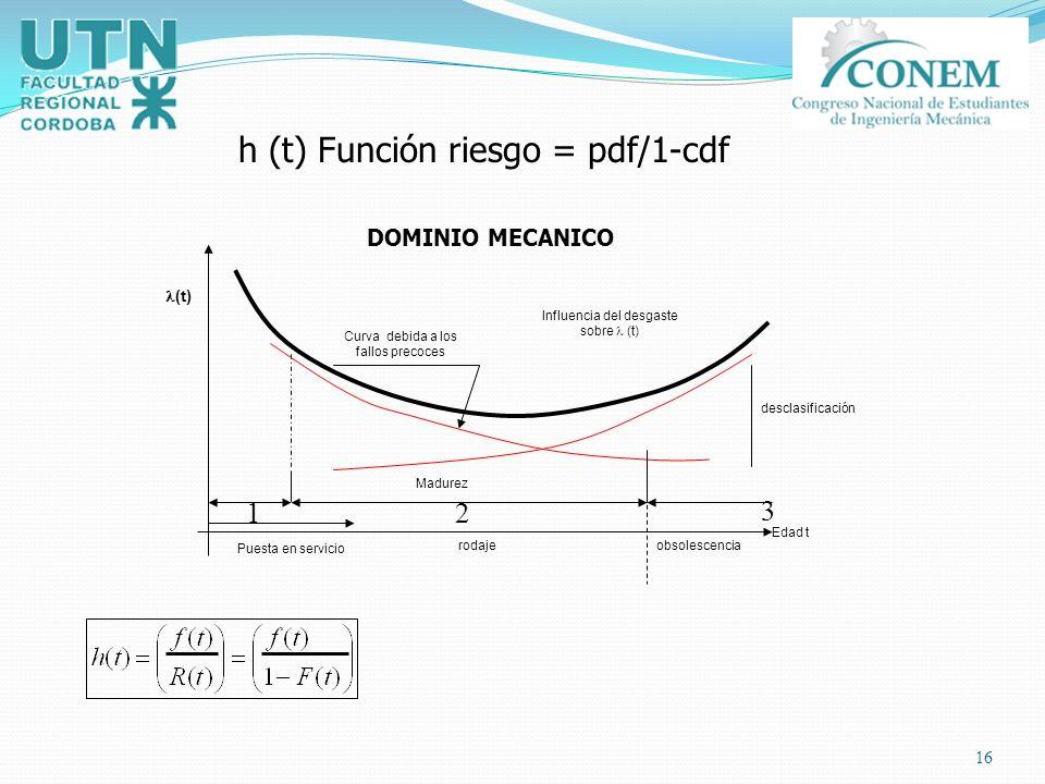h (t) Función riesgo = pdf/1-cdf