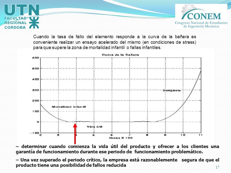 Cuando la tasa de fallo del elemento responde a la curva de la bañera es conveniente realizar un ensayo acelerado del mismo (en condiciones de stress) para que supere la zona de mortalidad infantil o fallas infantiles.