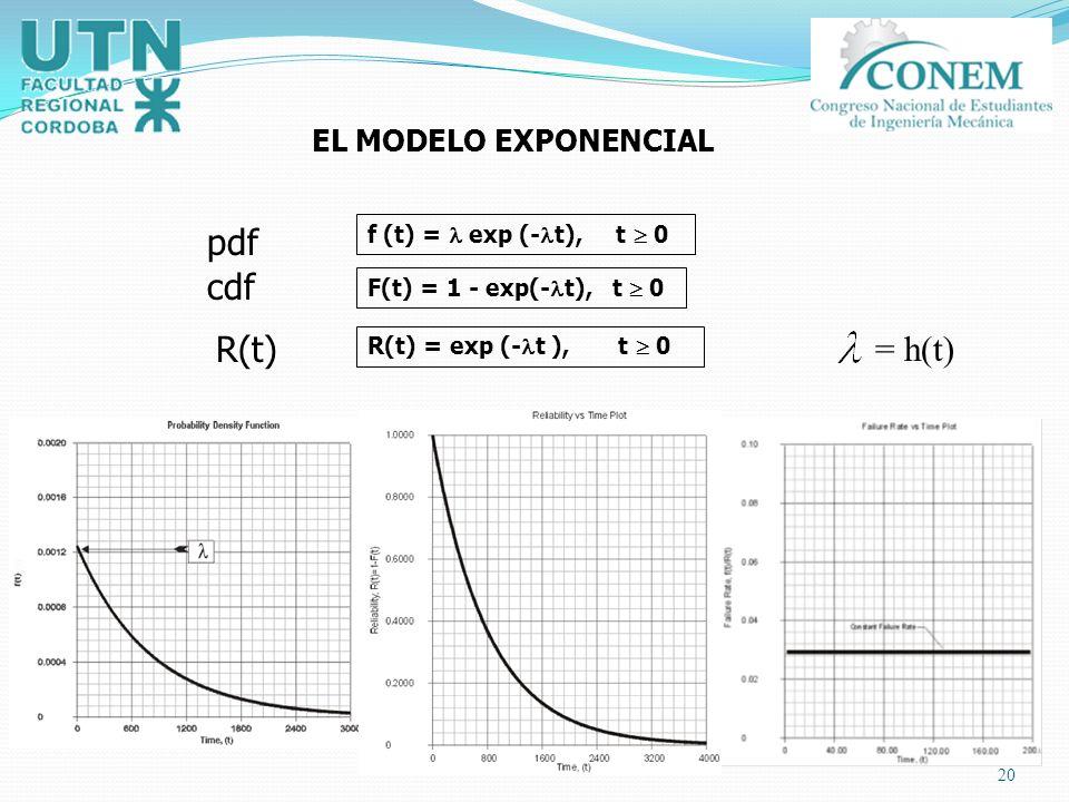 pdf cdf R(t) = h(t) EL MODELO EXPONENCIAL f (t) =  exp (-t), t  0