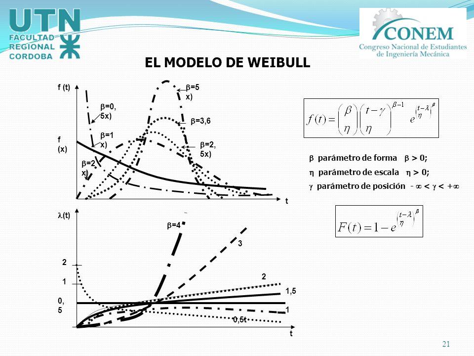 EL MODELO DE WEIBULL f (t) =5x) =0,5x) =3,6 =1x) f (x) =2,5x)