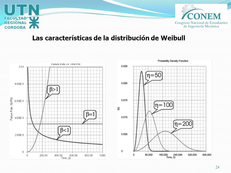 Las características de la distribución de Weibull