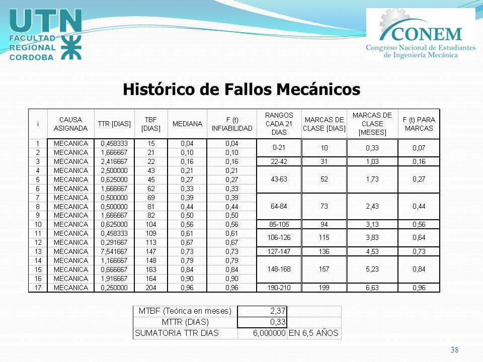 Histórico de Fallos Mecánicos