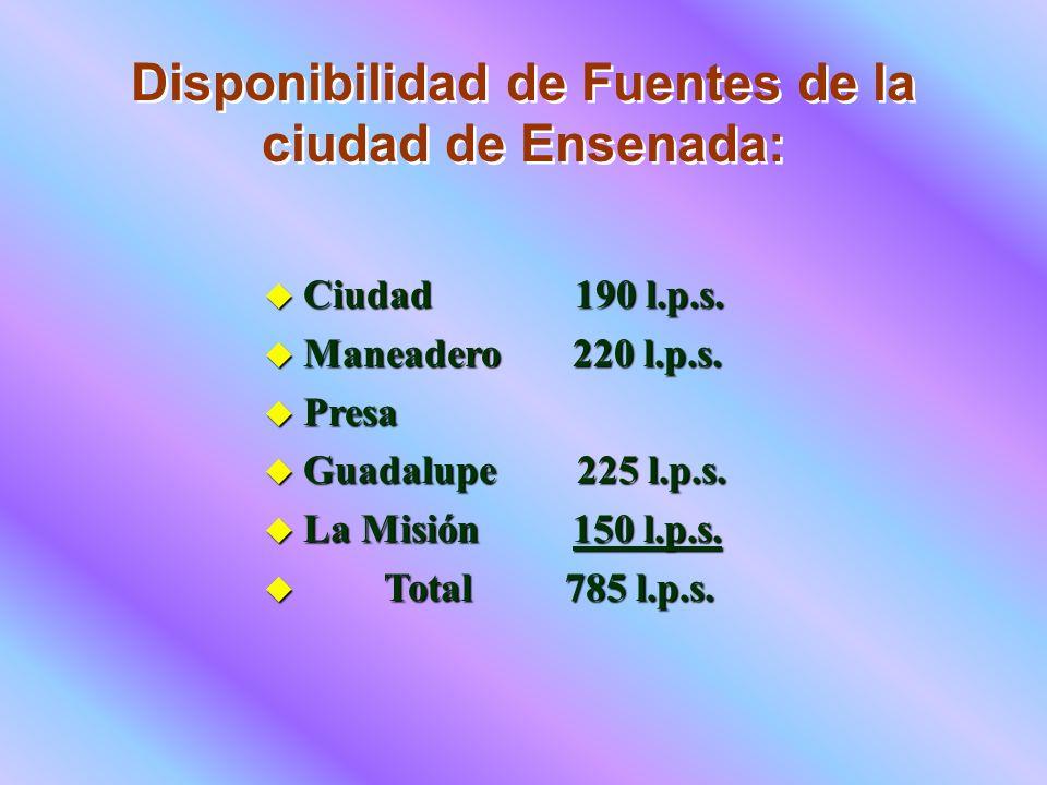 Disponibilidad de Fuentes de la ciudad de Ensenada: