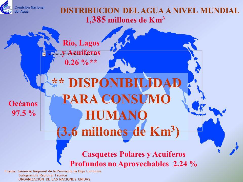 ** DISPONIBILIDAD PARA CONSUMO HUMANO (3.6 millones de Km3)