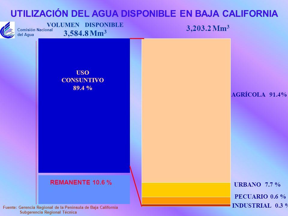 UTILIZACIÓN DEL AGUA DISPONIBLE EN BAJA CALIFORNIA