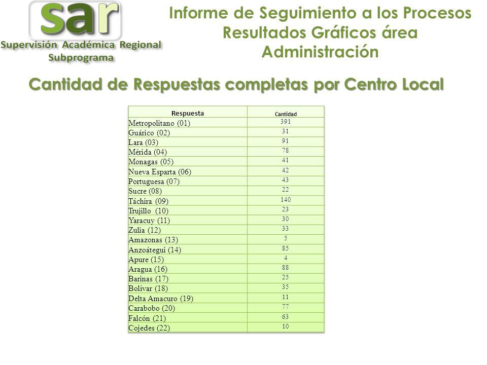 Cantidad de Respuestas completas por Centro Local