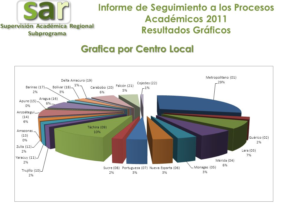 Grafica por Centro Local